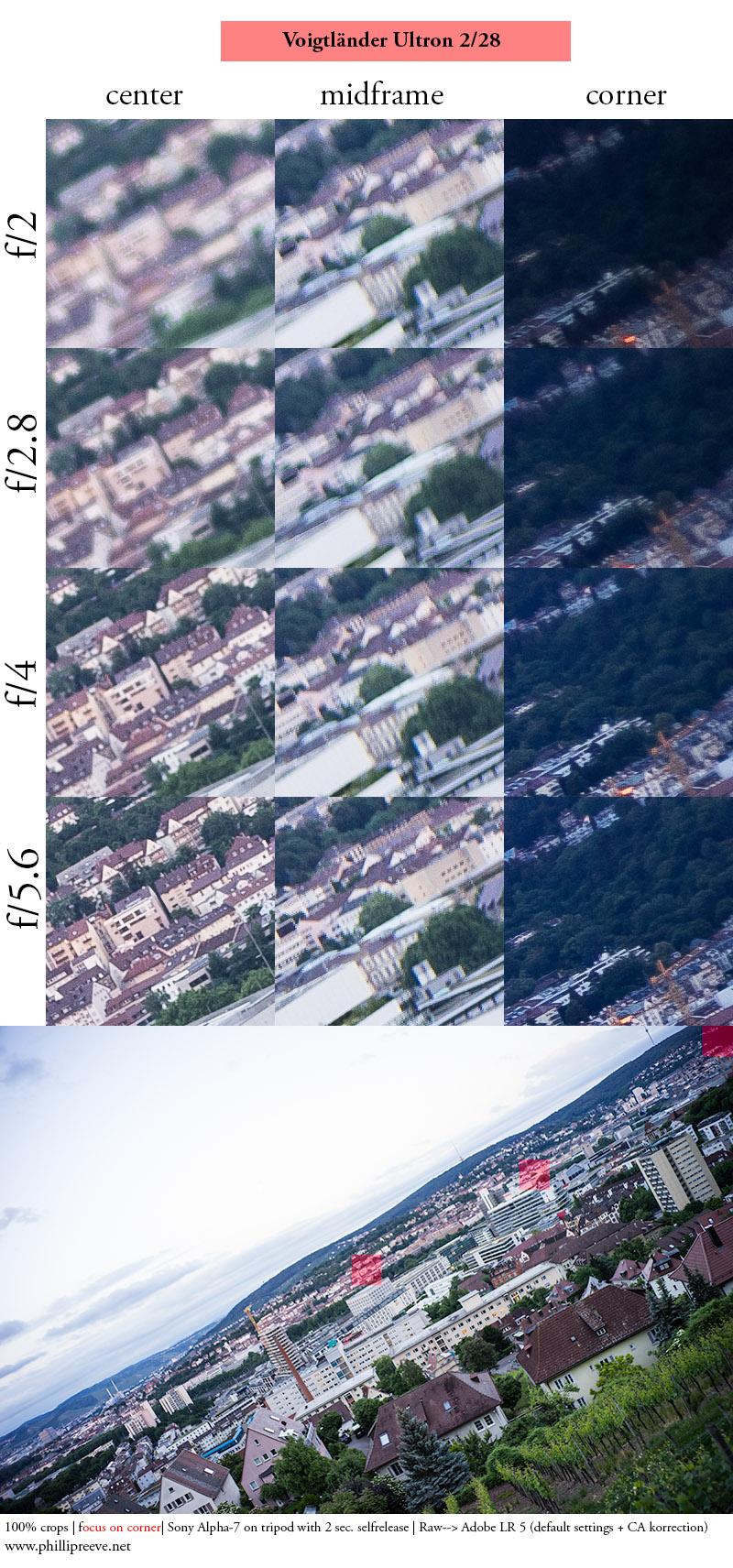 ultron 28mm 2.0 sharpenss schärfe